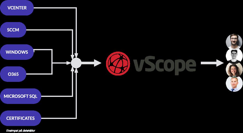 vScope Inventory & Reporting - Standardisera formatet på IT-rapporter och IT-dokumentation