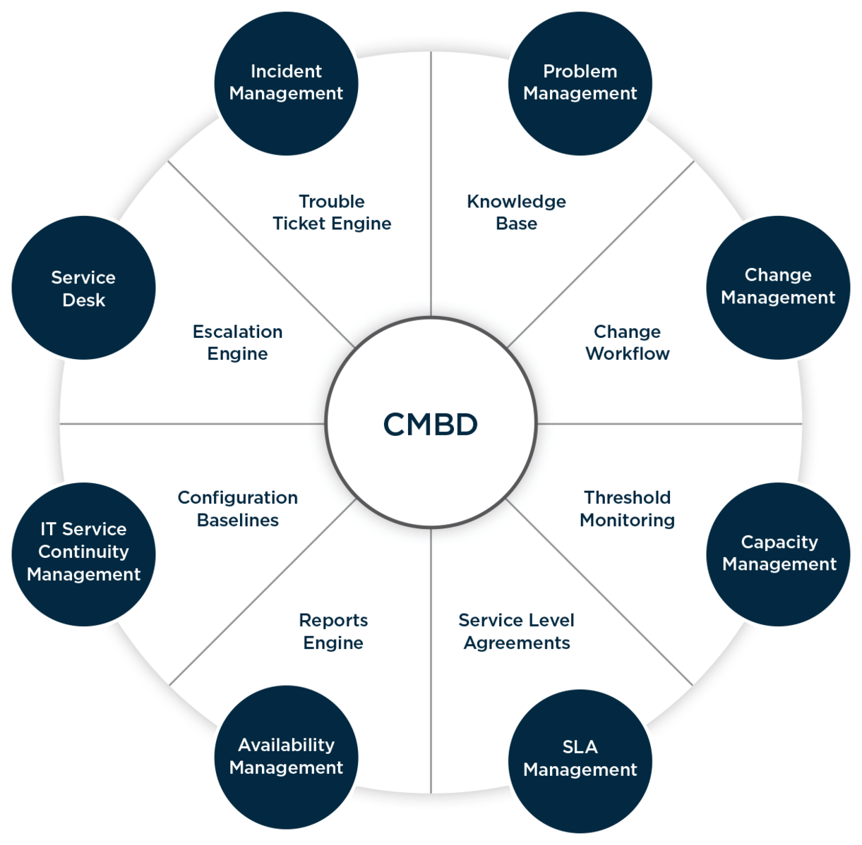 Processes related to CMDB